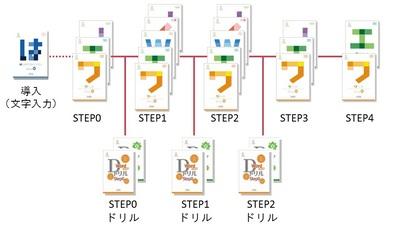 カリキュラム例 基本型
